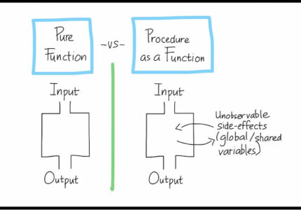 pure function vs procedure