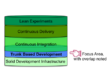 trunk based development layer cake